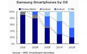Samsung Smartphone OS 2012